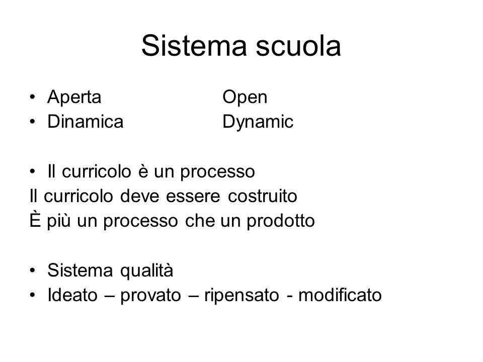 Sistema scuola ApertaOpen Dinamica Dynamic Il curricolo è un processo Il curricolo deve essere costruito È più un processo che un prodotto Sistema qualità Ideato – provato – ripensato - modificato