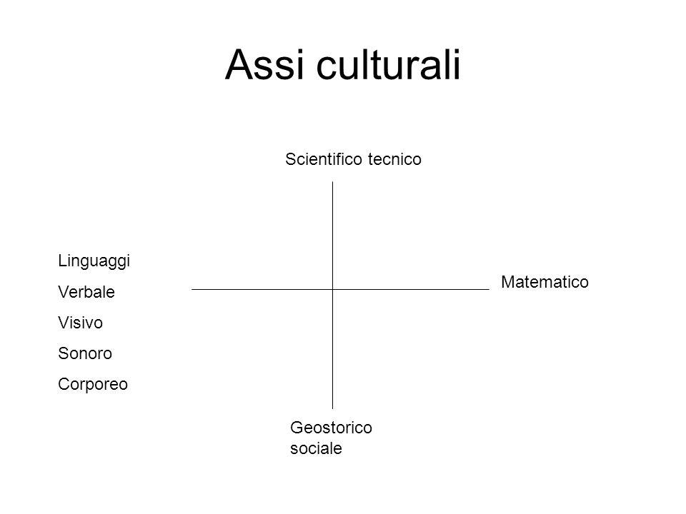 Assi culturali Linguaggi Verbale Visivo Sonoro Corporeo Scientifico tecnico Matematico Geostorico sociale