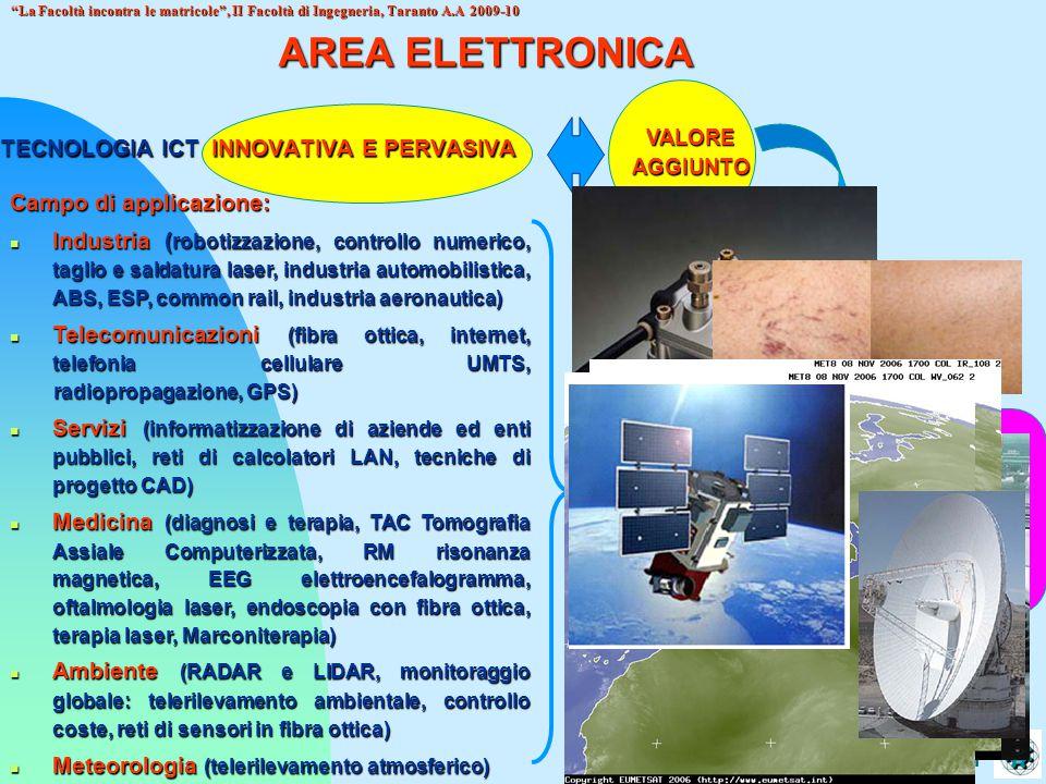 Politecnico di Bari La Facoltà incontra le matricole , II Facoltà di Ingegneria, Taranto A.A 2009-10 AREA INDUSTRIALE Aree caratterizzanti Meccanica Gestionale Elettrica