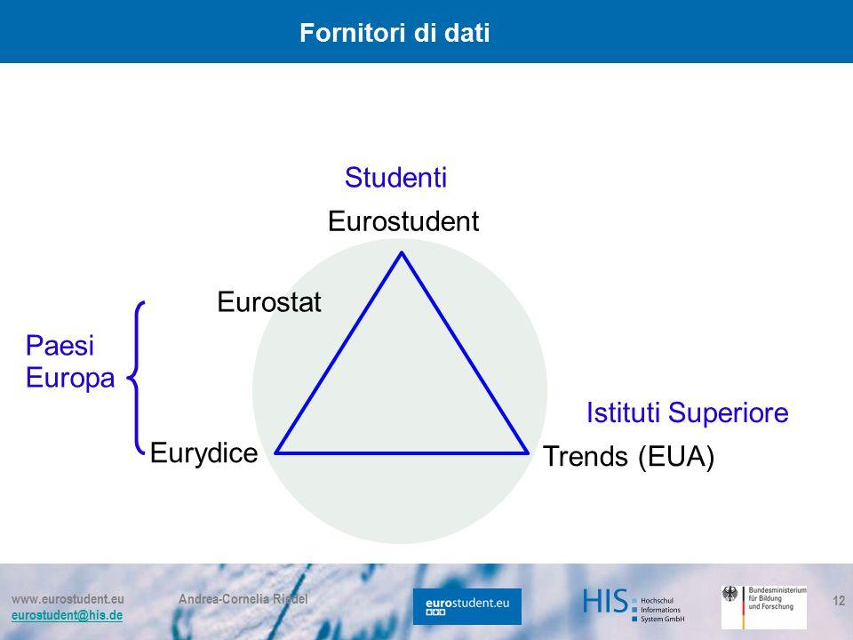 www.eurostudent.eu Andrea-Cornelia Riedel eurostudent@his.de 12 Trends (EUA) Eurostudent Eurydice Eurostat Studenti Paesi Europa Istituti Superiore Fornitori di dati