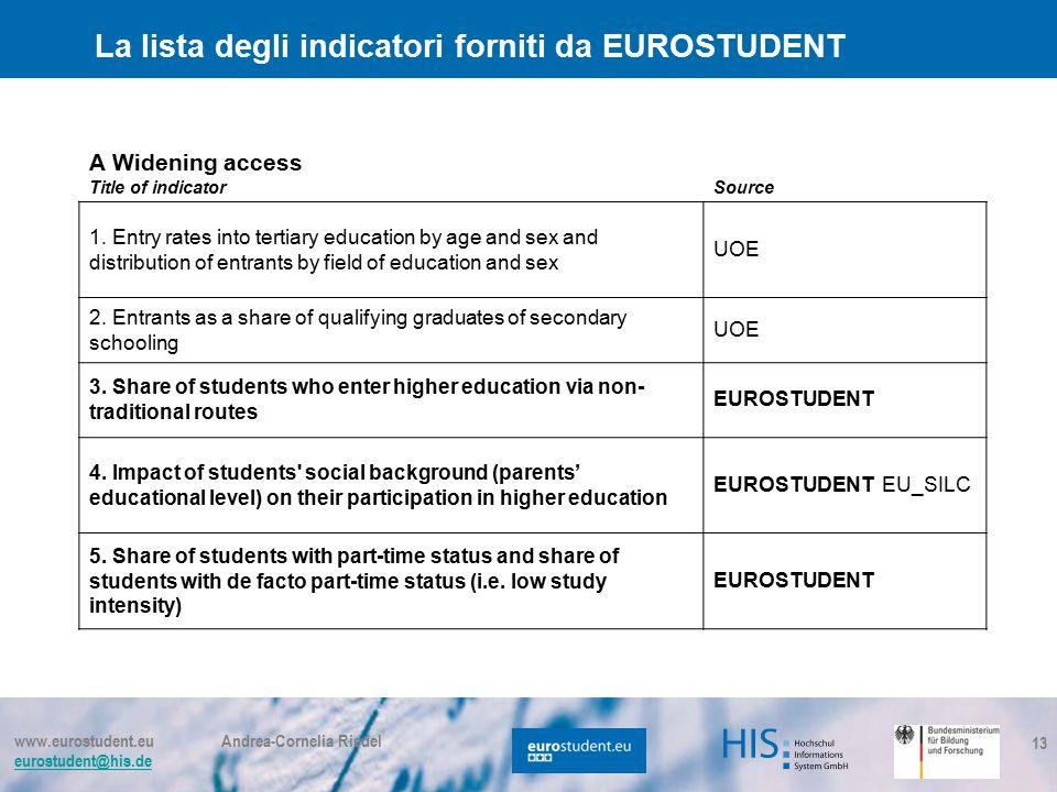www.eurostudent.eu Andrea-Cornelia Riedel eurostudent@his.de 13 La lista degli indicatori forniti da EUROSTUDENT A Widening access Title of indicatorSource 1.