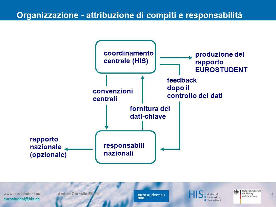 www.eurostudent.eu Andrea-Cornelia Riedel eurostudent@his.de 4 coordinamento centrale (HIS) responsabili nazionali convenzioni centrali produzione del