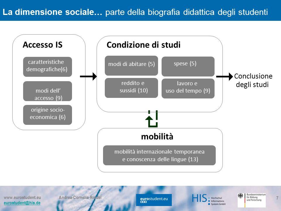 www.eurostudent.eu Andrea-Cornelia Riedel eurostudent@his.de 7  Accesso IS modi dell' accesso (9) origine socio- economica (6) modi di abitare (5) re