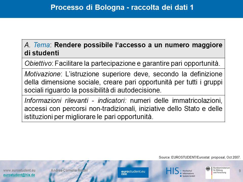 www.eurostudent.eu Andrea-Cornelia Riedel eurostudent@his.de 9 A. Tema: Rendere possibile l'accesso a un numero maggiore di studenti Obiettivo: Facili
