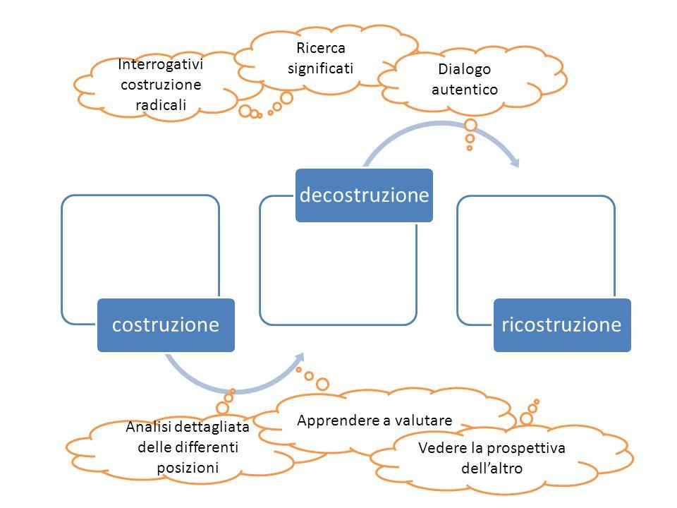 costruzionedecostruzionericostruzione Interrogativi costruzione radicali Ricerca significati Dialogo autentico Analisi dettagliata delle differenti posizioni Apprendere a valutare Vedere la prospettiva dell'altro