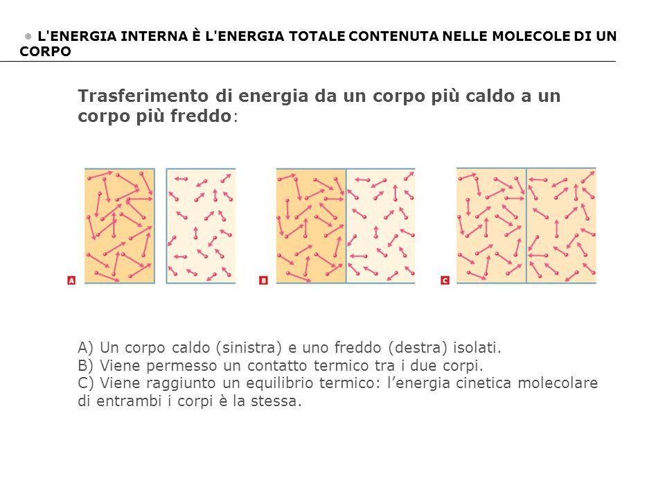 Trasferimento di energia da un corpo più caldo a un corpo più freddo: A) Un corpo caldo (sinistra) e uno freddo (destra) isolati. B) Viene permesso un