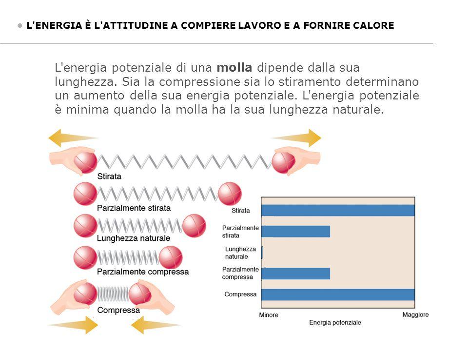 L'ENERGIA È L'ATTITUDINE A COMPIERE LAVORO E A FORNIRE CALORE L'energia potenziale di una molla dipende dalla sua lunghezza. Sia la compressione sia l