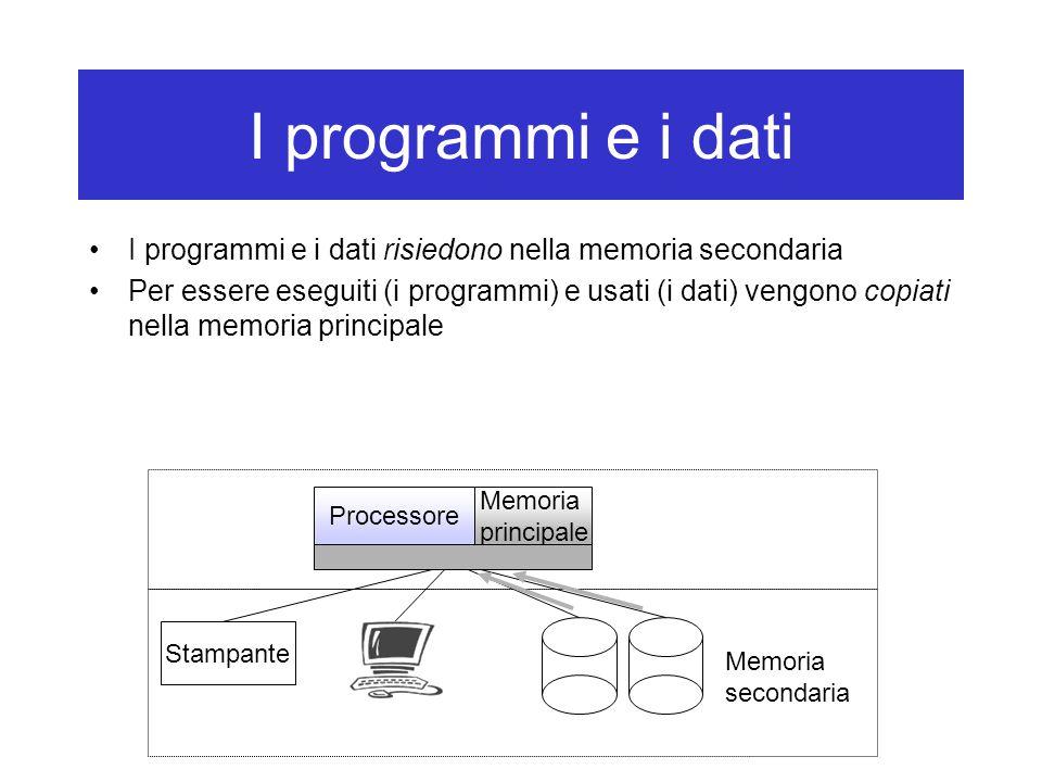 I programmi e i dati I programmi e i dati risiedono nella memoria secondaria Per essere eseguiti (i programmi) e usati (i dati) vengono copiati nella memoria principale Il processore è in grado di eseguire le istruzioni di cui sono composti i programmi Processore Stampante Memoria secondaria Memoria principale