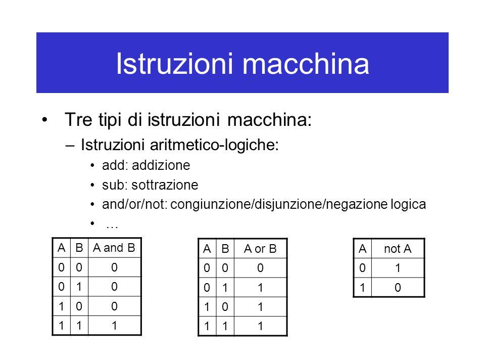 Istruzioni macchina Tre tipi di istruzioni macchina: –Istruzioni aritmetico-logiche: add: addizione sub: sottrazione and/or/not: congiunzione/disjunzione/negazione logica … ABA and B 000 010 100 111 ABA or B 000 011 101 111 Anot A 01 10