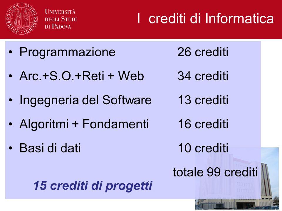 I crediti di Informatica Programmazione26 crediti Arc.+S.O.+Reti + Web34 crediti Ingegneria del Software13 crediti Algoritmi + Fondamenti 16 crediti Basi di dati10 crediti totale 99 crediti 15 crediti di progetti