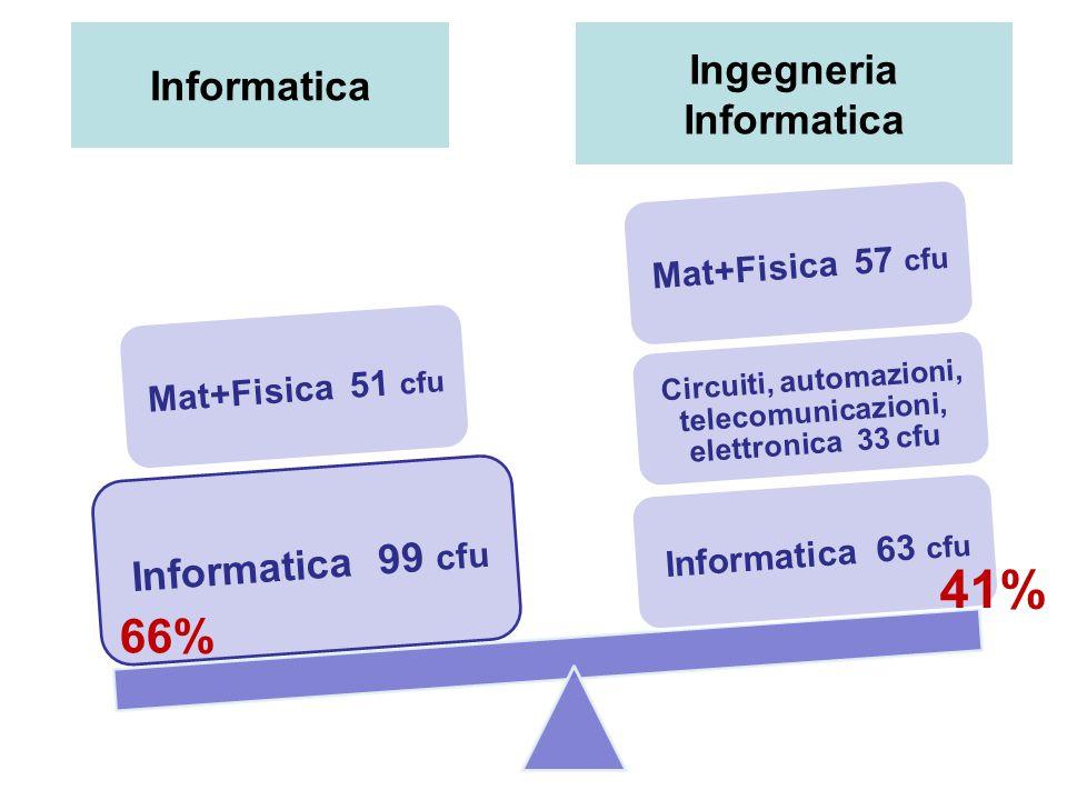 Informatica Ingegneria Informatica Mat+Fisica 51 cfu Informatica 99 cfu Circuiti, automazioni, telecomunicazioni, elettronica 33 cfu Informatica 63 cfu Mat+Fisica 57 cfu 66% 41%