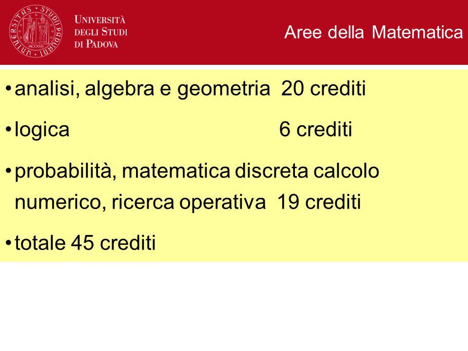Aree della Matematica analisi, algebra e geometria 20 crediti logica 6 crediti probabilità, matematica discreta calcolo numerico, ricerca operativa 19 crediti totale 45 crediti