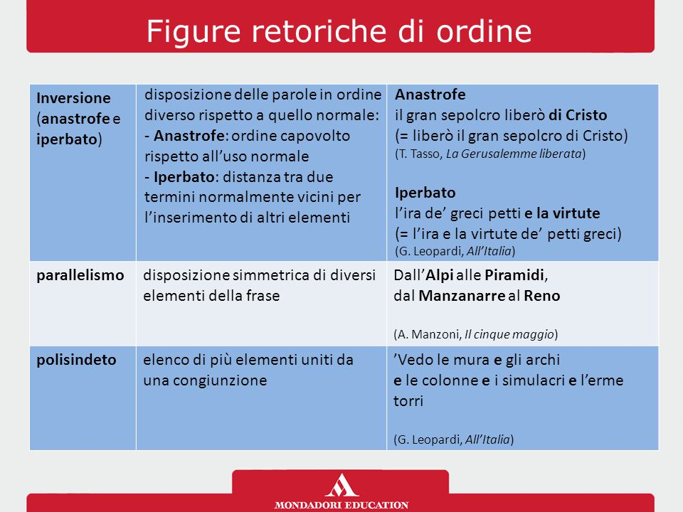 Figure retoriche di ordine Inversione (anastrofe e iperbato) disposizione delle parole in ordine diverso rispetto a quello normale: - Anastrofe: ordin