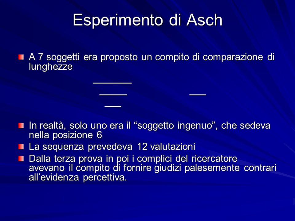 Esperimento di Asch A 7 soggetti era proposto un compito di comparazione di lunghezze _______ _______ _____ ___ _____ ___ ___ ___ In realtà, solo uno era il soggetto ingenuo , che sedeva nella posizione 6 La sequenza prevedeva 12 valutazioni Dalla terza prova in poi i complici del ricercatore avevano il compito di fornire giudizi palesemente contrari all'evidenza percettiva.