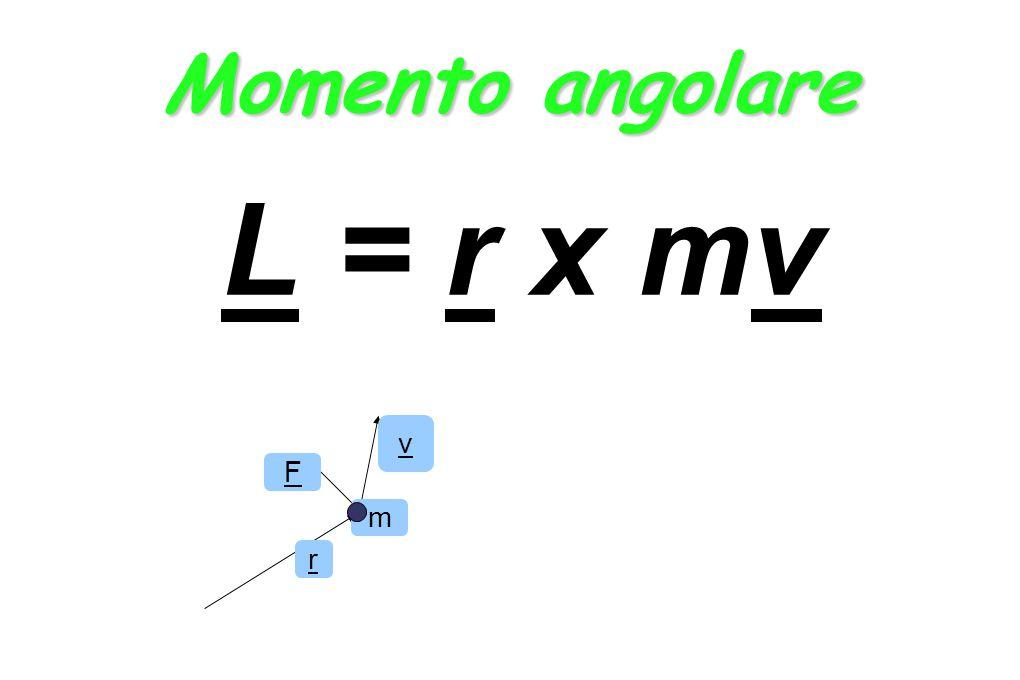 Momento angolare L = r x mv F v r m