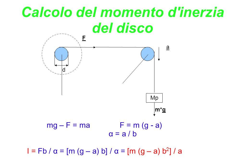 Mp Calcolo del momento d'inerzia del disco d F a m*g mg – F = maF = m (g - a) α = a / b I = Fb / α = [m (g – a) b] / α = [m (g – a) b 2 ] / a