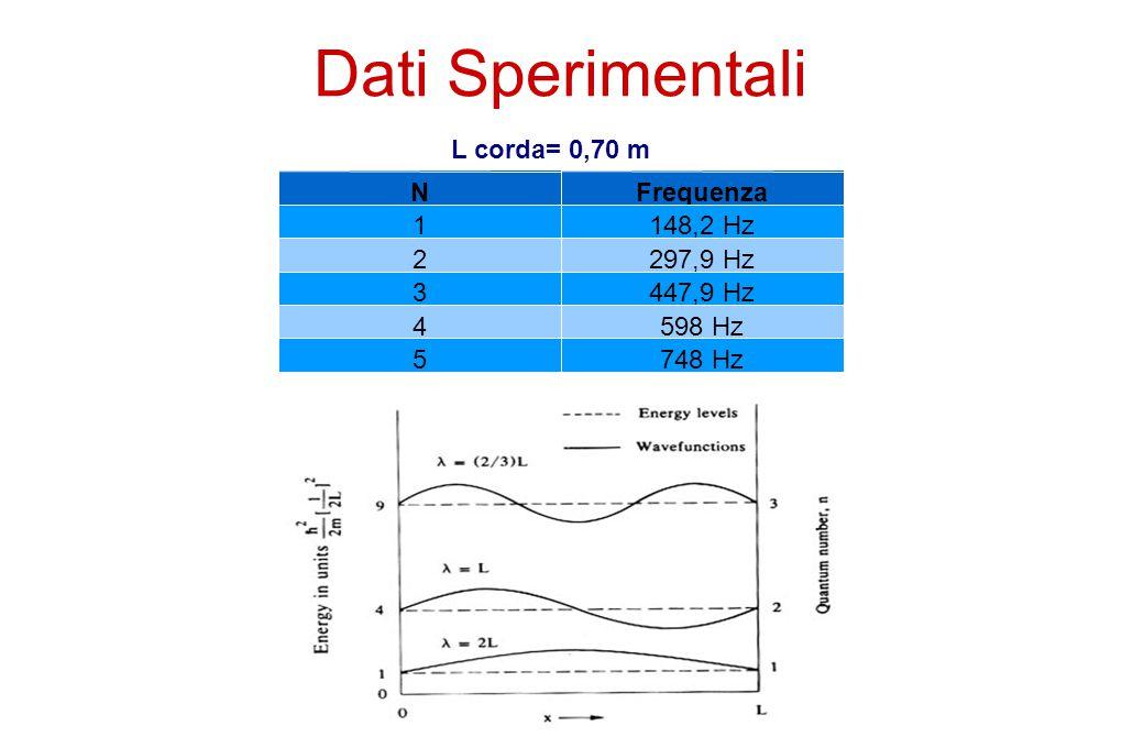 Dati Sperimentali NFrequenza 1148,2 Hz 2297,9 Hz 3447,9 Hz 4598 Hz 5748 Hz L corda= 0,70 m