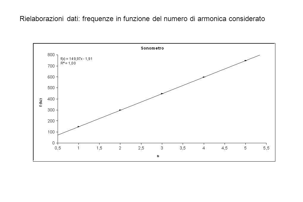Rielaborazioni dati: frequenze in funzione del numero di armonica considerato