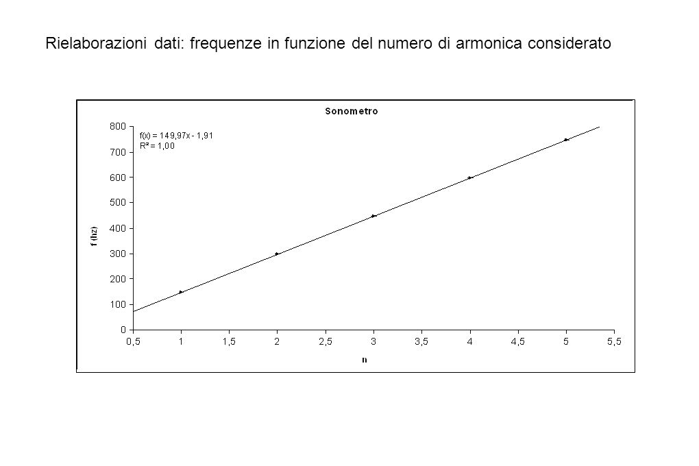 Relazione fra Lunghezza e frequenze Lunghezza CordaFrequenza Fondamentale 1,43148,2 1,67172,2 2206,6 2,5260,3 2,86297,8 3,33349,4