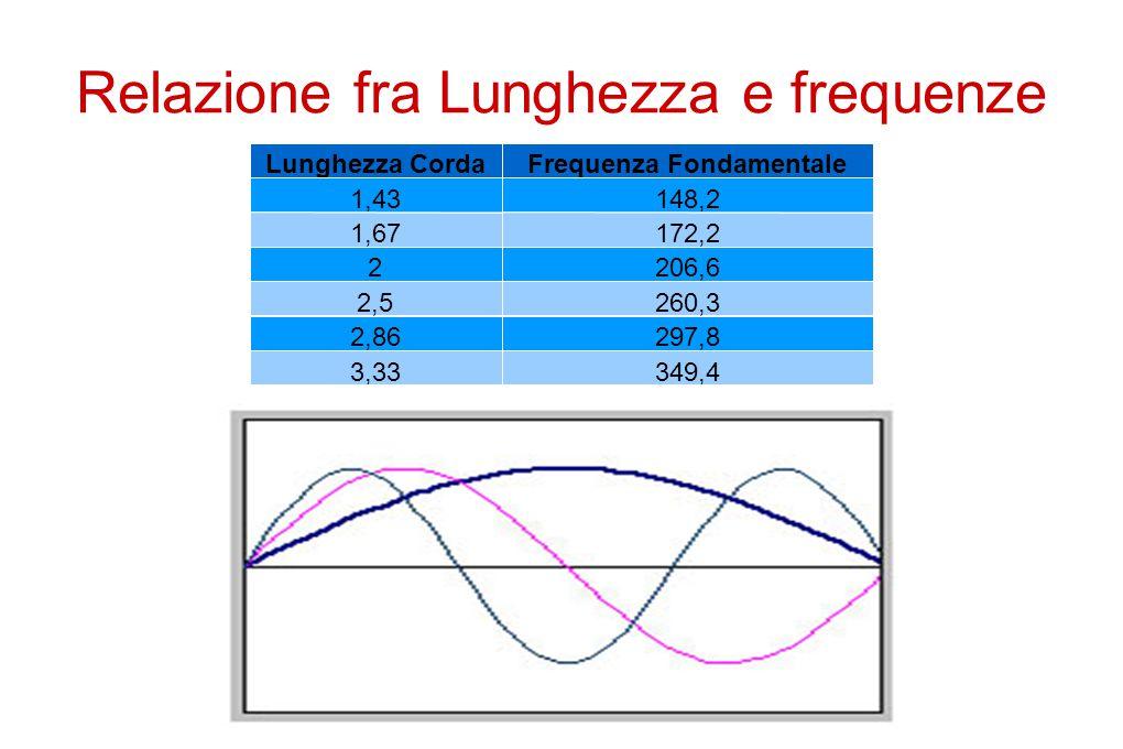 Frequenza fondamentale in funzione dell'inverso della lunghezza