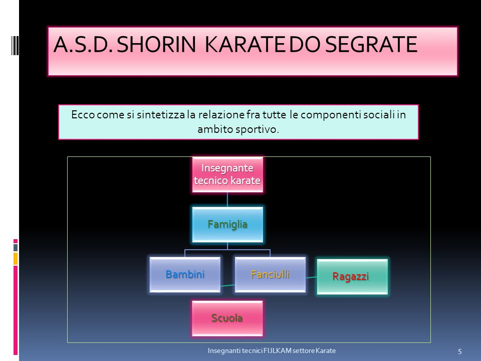 A.S.D. SHORIN KARATE DO SEGRATE Insegnante tecnico karate Famiglia Bambini Ragazzi Fanciulli Scuola Insegnanti tecnici FIJLKAM settore Karate 5 Ecco c