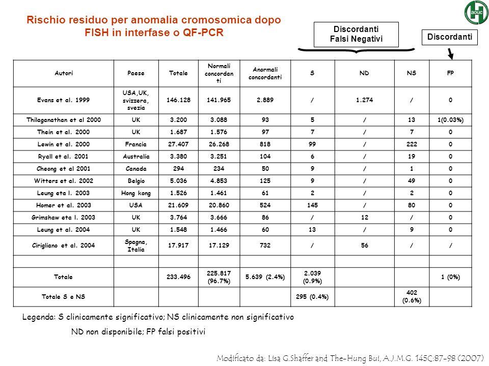 AutoriPaeseTotale Normali concordan ti Anormali concordanti SNDNSFP Evans et al. 1999 USA,UK, svizzera, svezia 146.128141.9652.889/1.274/0 Thilaganath