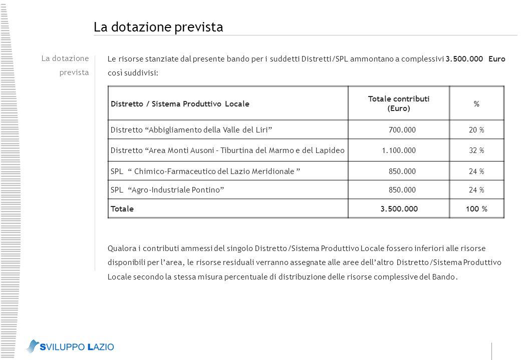 La dotazione prevista Le risorse stanziate dal presente bando per i suddetti Distretti/SPL ammontano a complessivi 3.500.000 Euro così suddivisi: Distretto / Sistema Produttivo Locale Totale contributi (Euro) % Distretto Abbigliamento della Valle del Liri 700.00020 % Distretto Area Monti Ausoni – Tiburtina del Marmo e del Lapideo1.100.00032 % SPL Chimico-Farmaceutico del Lazio Meridionale 850.00024 % SPL Agro-Industriale Pontino 850.00024 % Totale3.500.000100 % Qualora i contributi ammessi del singolo Distretto/Sistema Produttivo Locale fossero inferiori alle risorse disponibili per l'area, le risorse residuali verranno assegnate alle aree dell'altro Distretto/Sistema Produttivo Locale secondo la stessa misura percentuale di distribuzione delle risorse complessive del Bando.