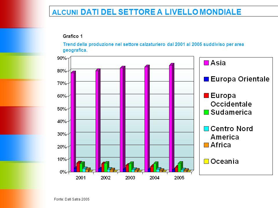 ALCUNI DATI DEL SETTORE A LIVELLO MONDIALE Fonte: Dati Satra 2005 Grafico 1 Trend della produzione nel settore calzaturiero dal 2001 al 2005 suddiviso per area geografica.