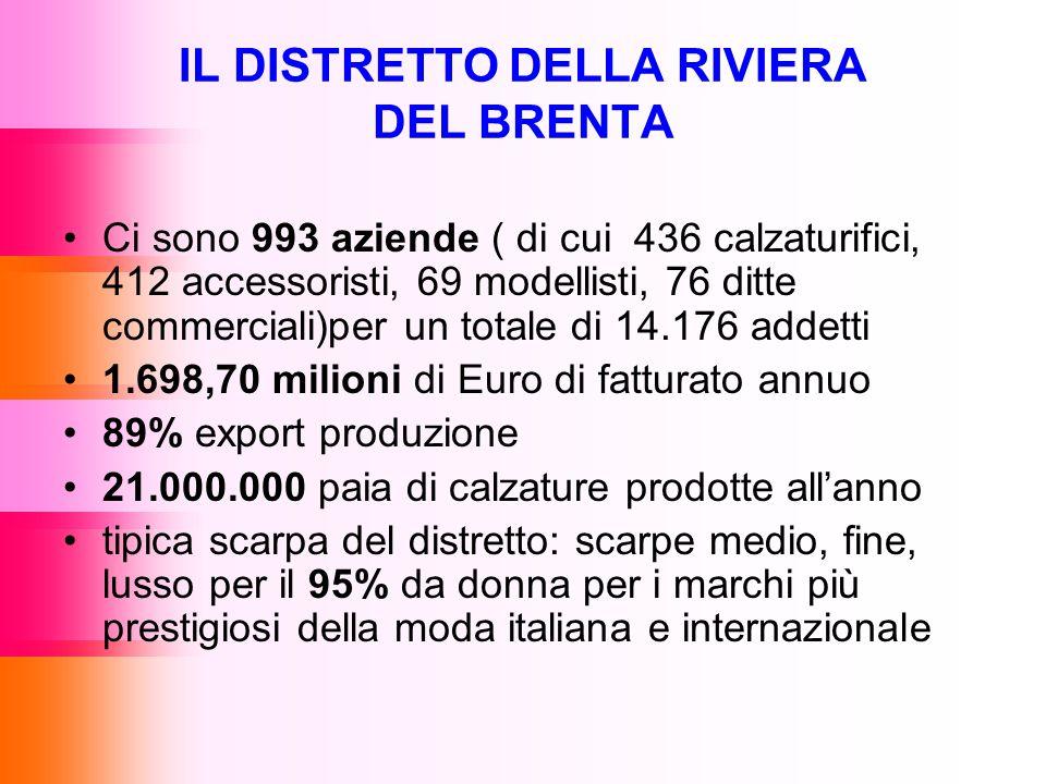 IL DISTRETTO DELLA RIVIERA DEL BRENTA Ci sono 993 aziende ( di cui 436 calzaturifici, 412 accessoristi, 69 modellisti, 76 ditte commerciali)per un totale di 14.176 addetti 1.698,70 milioni di Euro di fatturato annuo 89% export produzione 21.000.000 paia di calzature prodotte all'anno tipica scarpa del distretto: scarpe medio, fine, lusso per il 95% da donna per i marchi più prestigiosi della moda italiana e internazionale