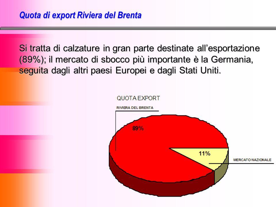 Quota di export Riviera del Brenta Si tratta di calzature in gran parte destinate all'esportazione (89%); il mercato di sbocco più importante è la Ger