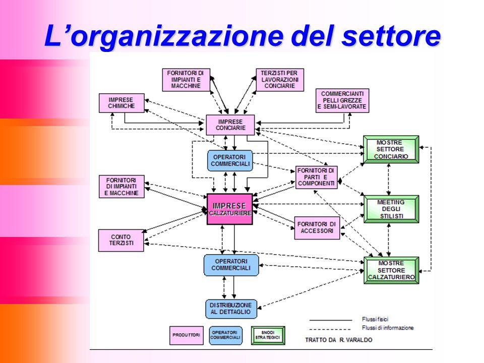 L'organizzazione del settore