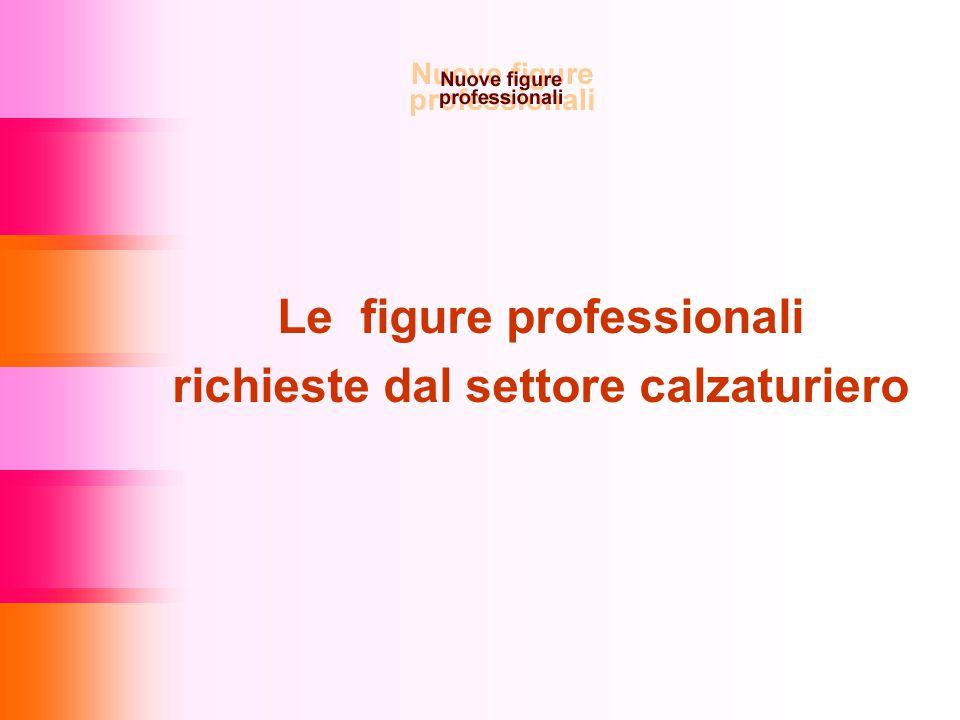 Le figure professionali richieste dal settore calzaturiero