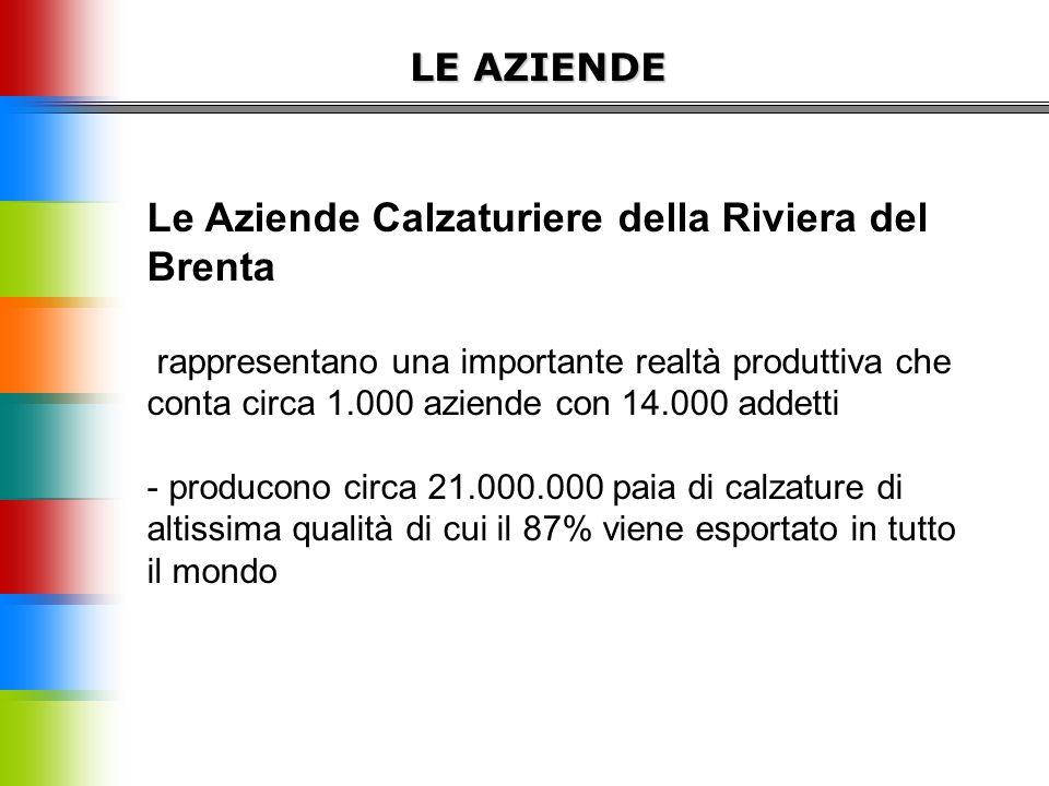 LE AZIENDE Le Aziende Calzaturiere della Riviera del Brenta rappresentano una importante realtà produttiva che conta circa 1.000 aziende con 14.000 addetti - producono circa 21.000.000 paia di calzature di altissima qualità di cui il 87% viene esportato in tutto il mondo
