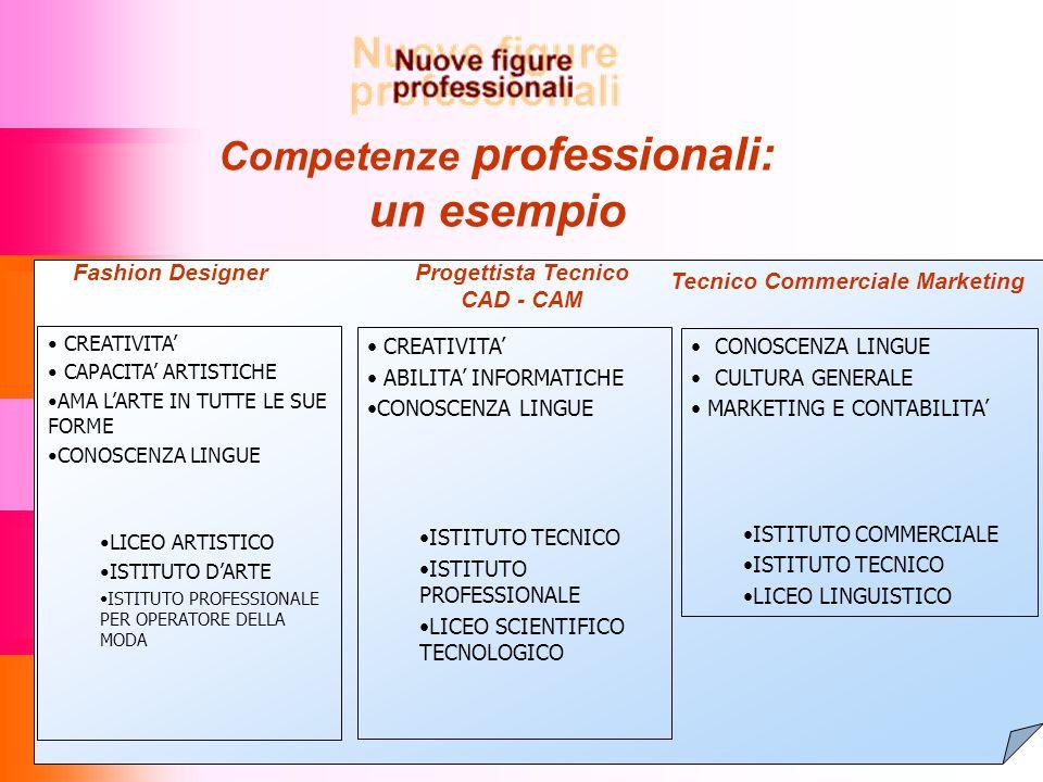 Formazione e Sviluppo Formazione, ricerca e sviluppo per far crescere le imprese calzaturiere del Veneto POLITECNICO CALZATURIERO