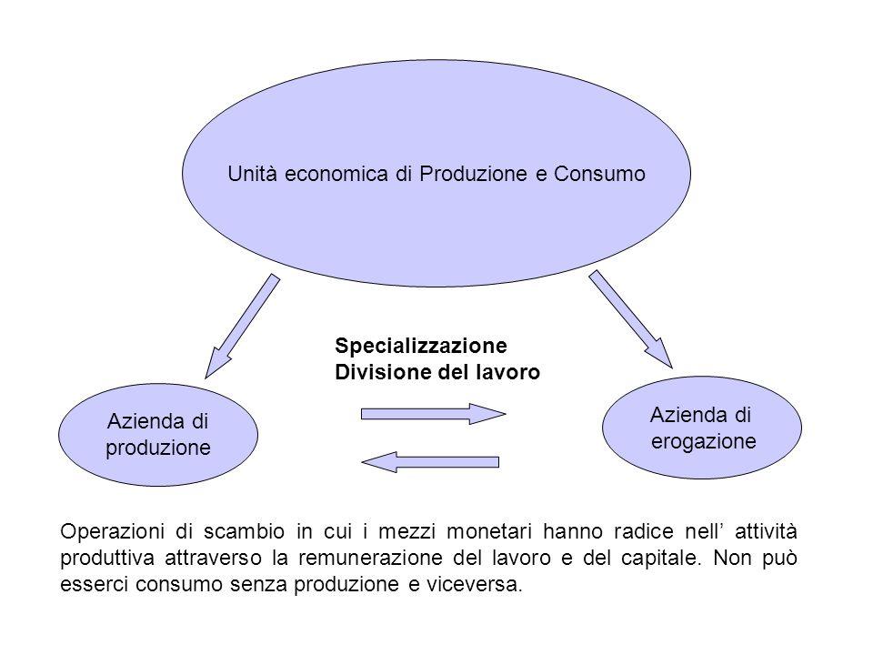 Unità economica di Produzione e Consumo Operazioni di scambio in cui i mezzi monetari hanno radice nell' attività produttiva attraverso la remunerazio