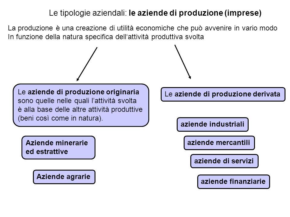 Le tipologie aziendali: le aziende di produzione (imprese) Le aziende di produzione originaria sono quelle nelle quali l'attività svolta è alla base d