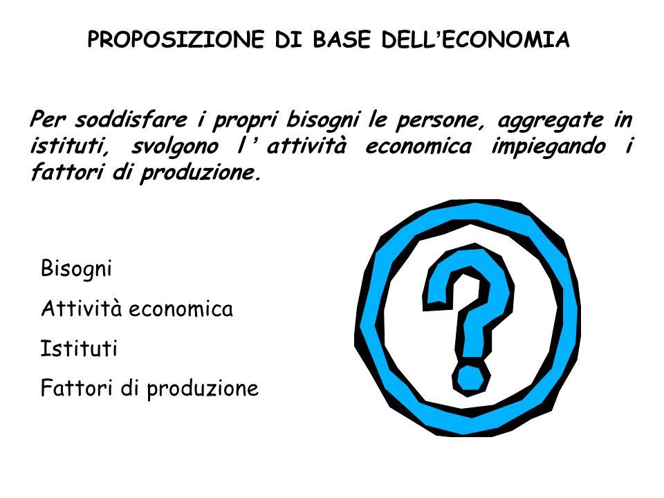 PROPOSIZIONE DI BASE DELL'ECONOMIA Per soddisfare i propri bisogni le persone, aggregate in istituti, svolgono l'attività economica impiegando i fatto