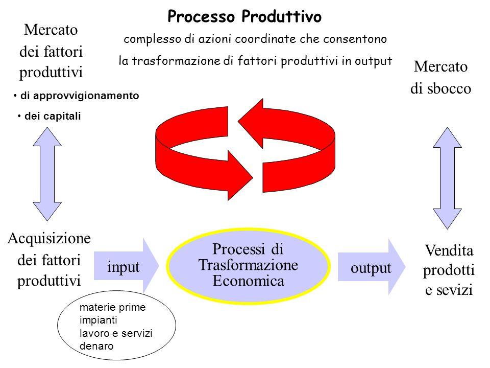 Mercato dei fattori produttivi Acquisizione dei fattori produttivi Processi di Trasformazione Economica Vendita prodotti e sevizi Mercato di sbocco in