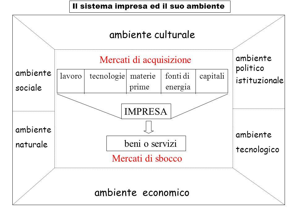 ambiente culturale ambiente sociale ambiente naturale ambiente politico istituzionale ambiente tecnologico ambiente economico lavorotecnologie materie