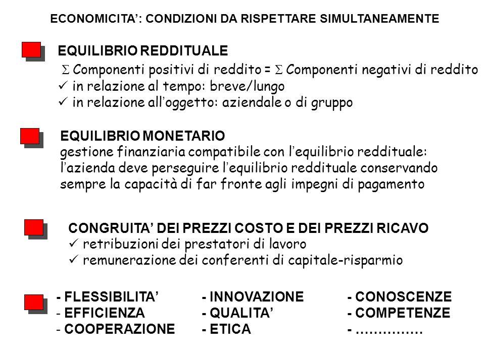 ECONOMICITA': CONDIZIONI DA RISPETTARE SIMULTANEAMENTE - FLESSIBILITA'- INNOVAZIONE- CONOSCENZE - EFFICIENZA- QUALITA'- COMPETENZE - COOPERAZIONE- ETI