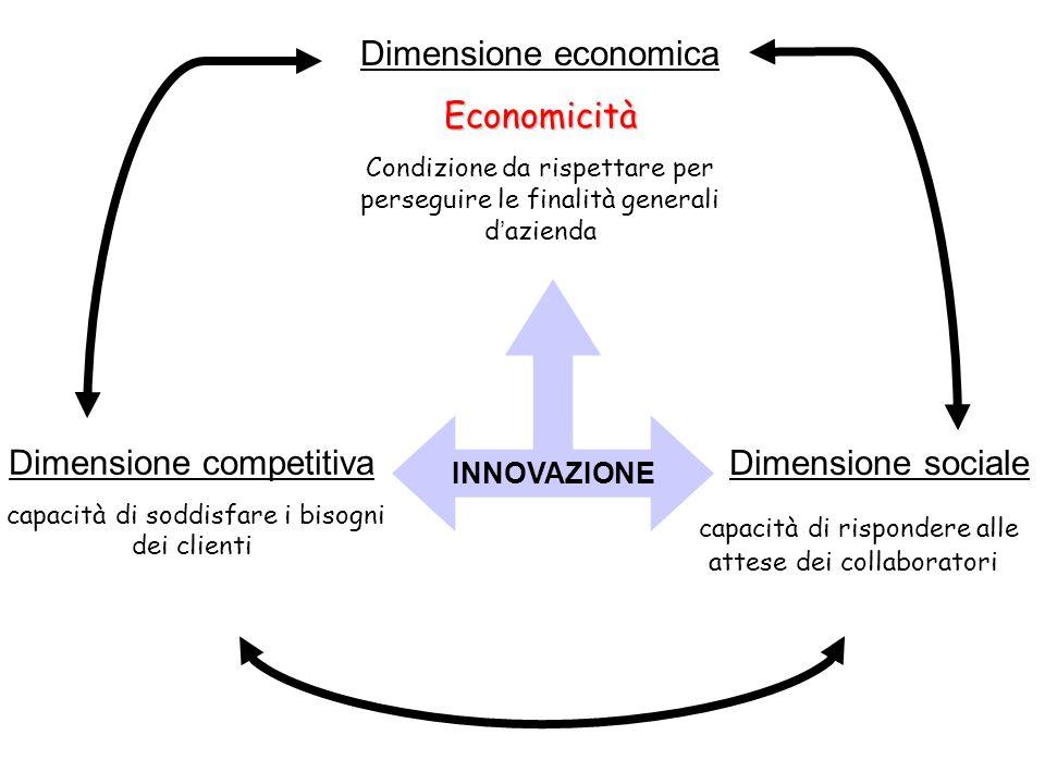 Dimensione competitiva capacità di soddisfare i bisogni dei clienti Dimensione sociale capacità di rispondere alle attese dei collaboratori INNOVAZION