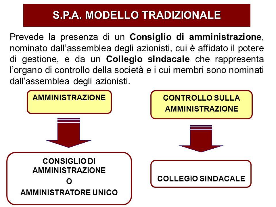 S.P.A. MODELLO TRADIZIONALE AMMINISTRAZIONE CONSIGLIO DI AMMINISTRAZIONE O AMMINISTRATORE UNICO CONTROLLO SULLA AMMINISTRAZIONE COLLEGIO SINDACALE Pre