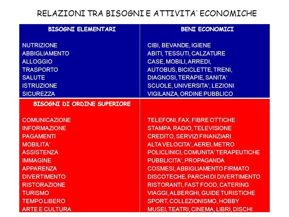 RELAZIONI TRA BISOGNI E ATTIVITA' ECONOMICHE BENI ECONOMICI CIBI, BEVANDE, IGIENE ABITI, TESSUTI, CALZATURE CASE, MOBILI, ARREDI, AUTOBUS, BICICLETTE,