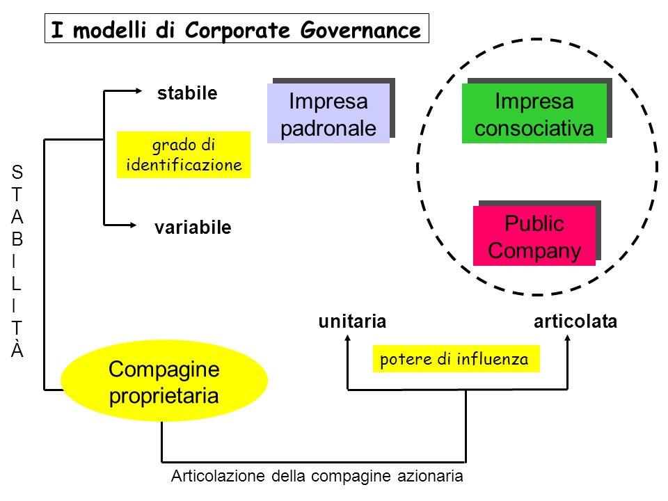 I modelli di Corporate Governance Impresa padronale Impresa consociativa Public Company stabile variabile STABILITÀSTABILITÀ unitariaarticolata Artico