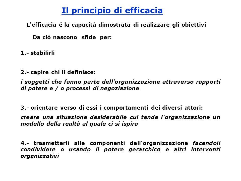 Il principio di efficacia L'efficacia é la capacità dimostrata di realizzare gli obiettivi Da ciò nascono sfide per: 1.- stabilirli 2.- capire chi li