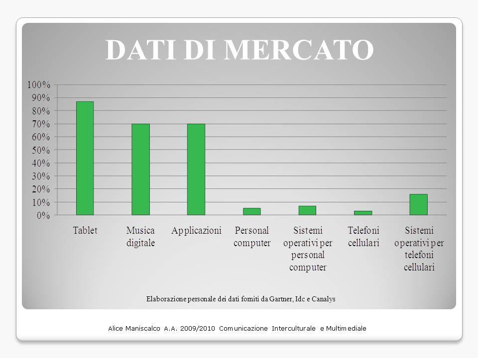 DATI DI MERCATO Elaborazione personale dei dati forniti da Gartner, Idc e Canalys