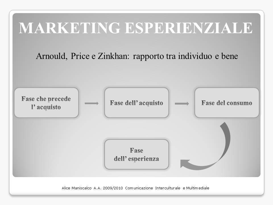 MARKETING ESPERIENZIALE Arnould, Price e Zinkhan: rapporto tra individuo e bene
