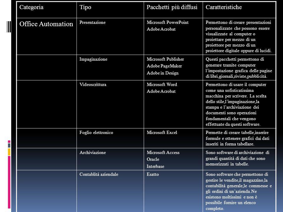 CategoriaTipoPacchetti più diffusiCaratteristiche Office Automation PresentazioneMicrosoft PowerPoint Adobe Acrobat Permettono di creare presentazioni
