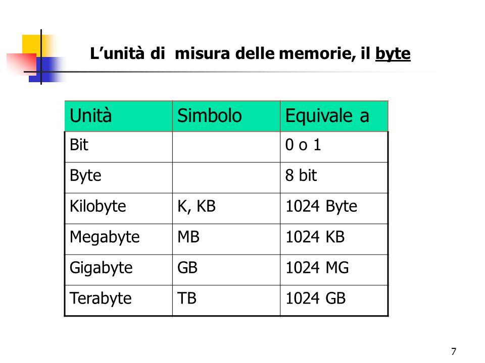 6 L'unità di misura delle memorie, il byte Il computer è costituito da circuiti elettronici che riconoscono solo due condizioni o stati: acceso [On >> 1], spento [Off >>0] Questi stati sono denominati bit Per esprimere un carattere dell'alfabeto o un carattere numerico o un carattere speciale (virgola, punto ecc.), sono necessari 8 bit, che formano un byte 1 0