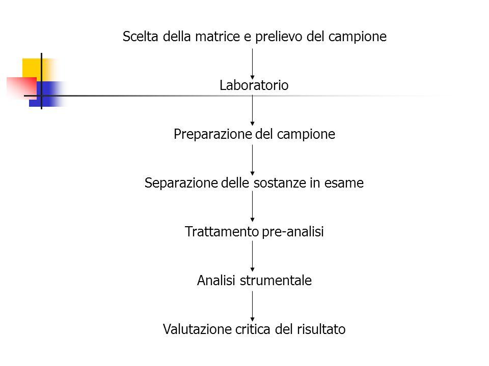 Scelta della matrice e prelievo del campione Laboratorio Preparazione del campione Separazione delle sostanze in esame Trattamento pre-analisi Analisi